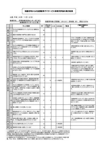評価(保護者)集計 【HP】デイ①(PDF)
